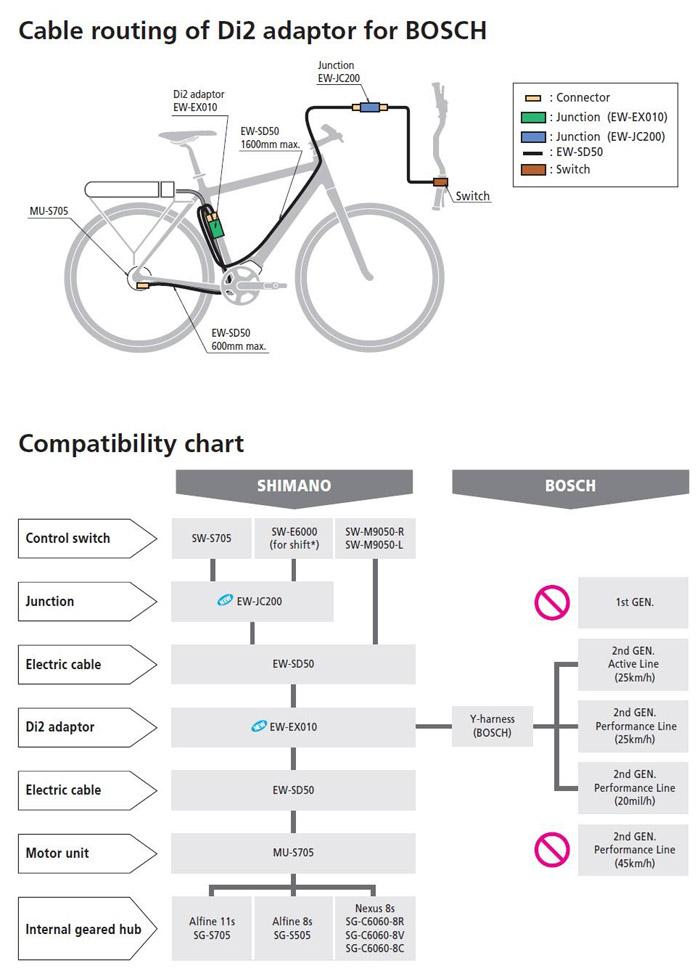 Bosch Ebike System 2015 Ebike Portal
