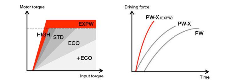 Yamaha PW-X chart